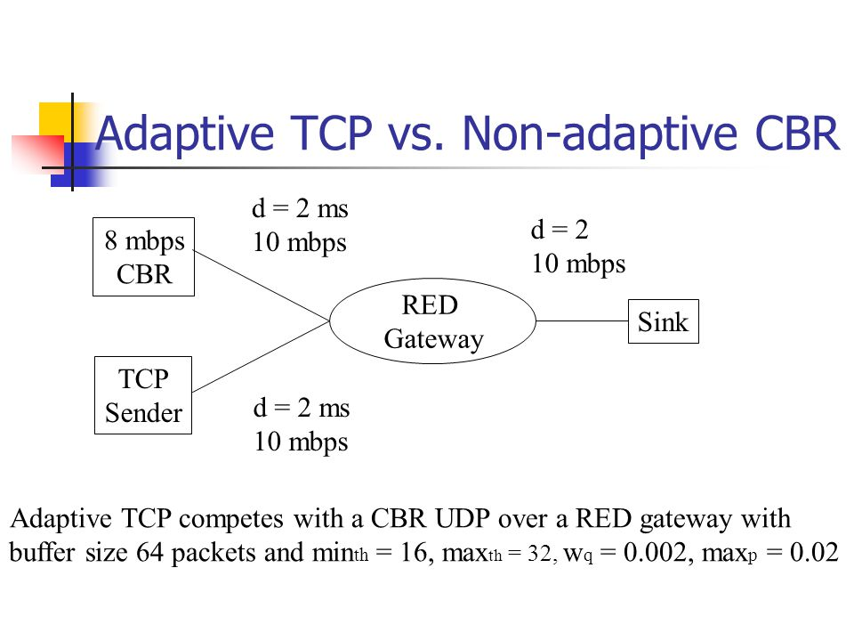Adaptive TCP vs.