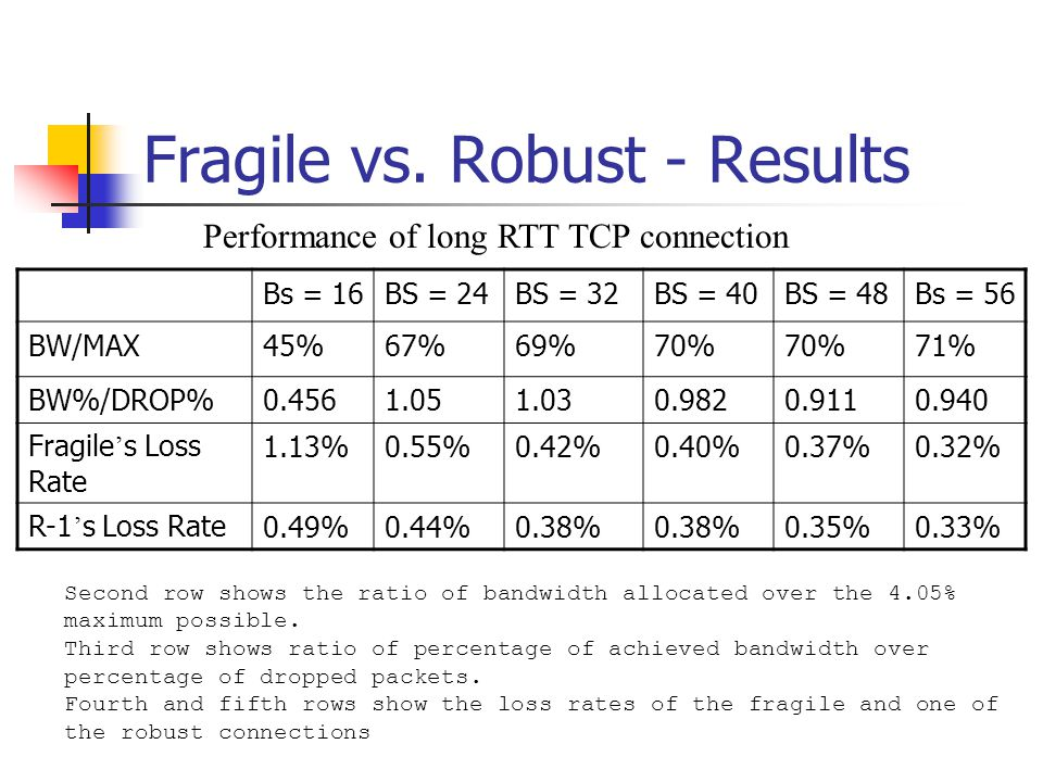 Fragile vs. Robust - Conclusion Proportional dropping doesn ' t guarantee fair bandwidth sharing.