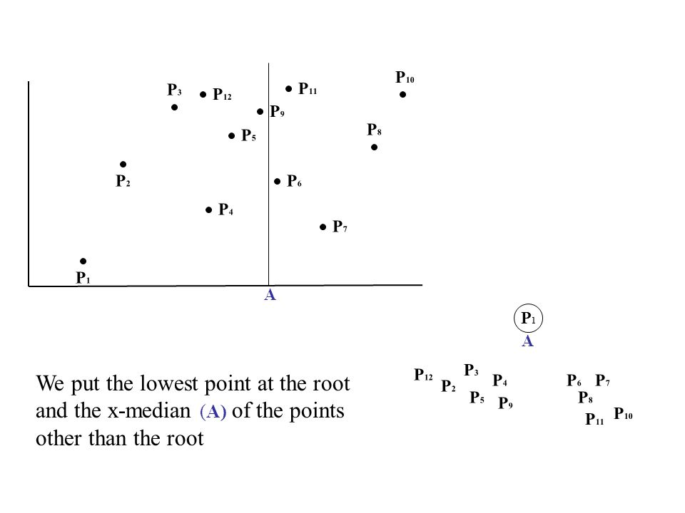 P1P1 A A P2P2 P3P3 P4P4 P5P5 P8P8 P6P6 P7P7 We put the lowest point at the root and the x-median (A) of the points other than the root P9P9 P1P1 P2P2 P3P3 P4P4 P5P5 P8P8 P6P6 P7P7 P9P9 P 10 P 11 P 10 P 11 P 12