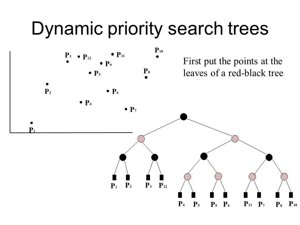 Dynamic priority search trees P1P1 P2P2 P3P3 P4P4 P5P5 P8P8 P6P6 P7P7 P9P9 P 10 P 11 P 12 P1P1 P2P2 P3P3 P4P4 P5P5 P8P8 P6P6 P7P7 P9P9 P 10 P 11 P 12 First put the points at the leaves of a red-black tree