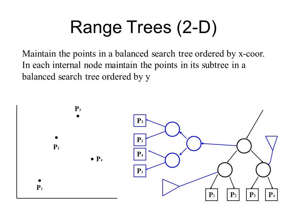Range Trees (Contd.) P4P4 P3P3 P2P2 P1P1 P3P3 P2P2 P4P4 P1P1 P1P1 P2P2 P3P3 P4P4 P8P8 P7P7 P6P6 P5P5 P5P5 P8P8 P6P6 P7P7