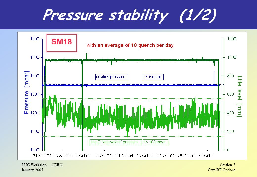 LHC Workshop CERN, January 2005 Session 3 Cryo/RF Options Pressure stability (1/2) Pressure [mbar] LHe level [mm] SM18
