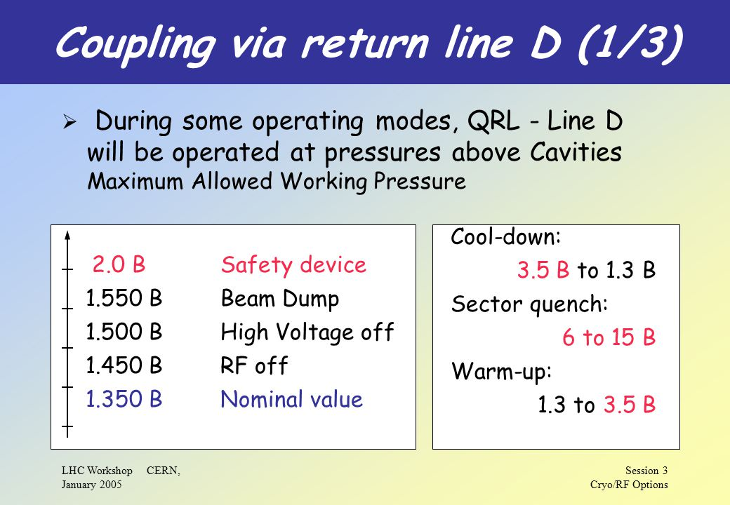 LHC Workshop CERN, January 2005 Session 3 Cryo/RF Options Coupling via return line D (1/3)  During some operating modes, QRL - Line D will be operated at pressures above Cavities Maximum Allowed Working Pressure Cool-down: 3.5 B to 1.3 B Sector quench: 6 to 15 B Warm-up: 1.3 to 3.5 B 2.0 BSafety device 1.550 BBeam Dump 1.500 BHigh Voltage off 1.450 BRF off 1.350 BNominal value