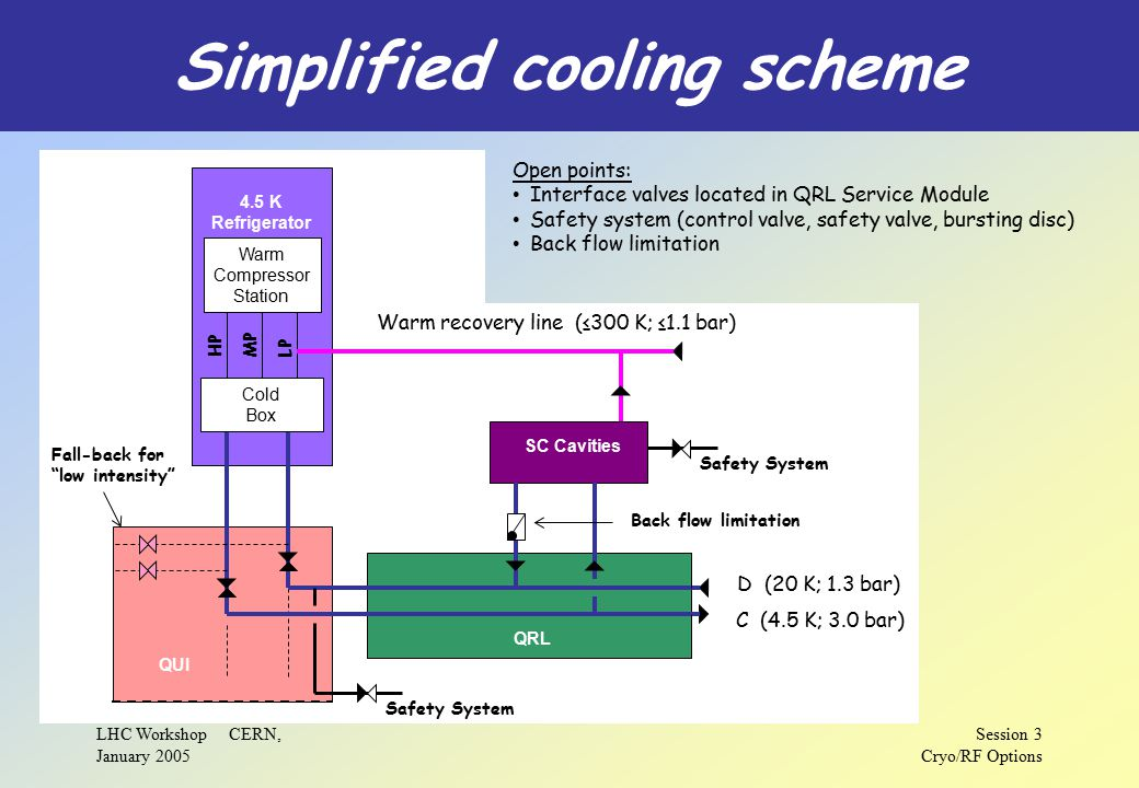 LHC Workshop CERN, January 2005 Session 3 Cryo/RF Options Simplified cooling scheme C (4.5 K; 3.0 bar) D (20 K; 1.3 bar) Warm recovery line (≤300 K; ≤1.1 bar) 4.5 K Refrigerator QUI QRL SC Cavities Safety System Fall-back for low intensity HP MP LP Warm Compressor Station Cold Box Safety System Back flow limitation Open points: Interface valves located in QRL Service Module Safety system (control valve, safety valve, bursting disc) Back flow limitation