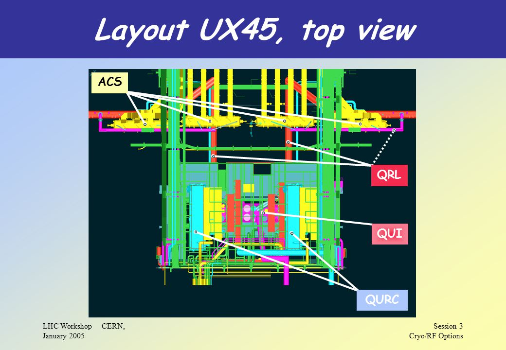 LHC Workshop CERN, January 2005 Session 3 Cryo/RF Options Layout UX45, top view ACS QRL QUI QURC