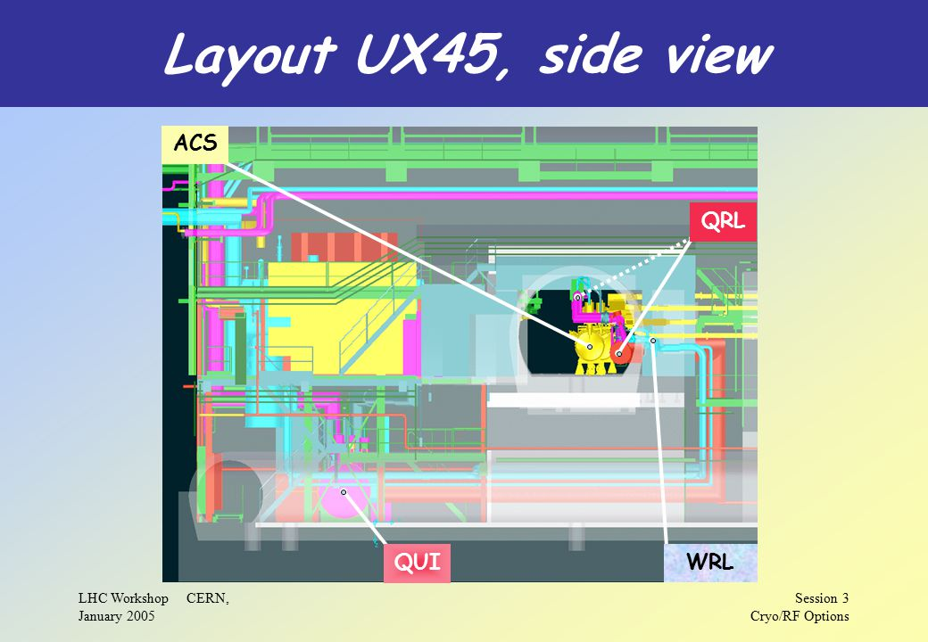 LHC Workshop CERN, January 2005 Session 3 Cryo/RF Options Layout UX45, side view ACS QUI QRL WRL