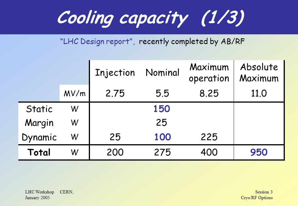 LHC Workshop CERN, January 2005 Session 3 Cryo/RF Options Cooling capacity (1/3) InjectionNominal Maximum operation Absolute Maximum MV/m 2.755.58.2511.0 Static W 150 Margin W 25 Dynamic W 25100225 Total W 200275400950 LHC Design report , recently completed by AB/RF