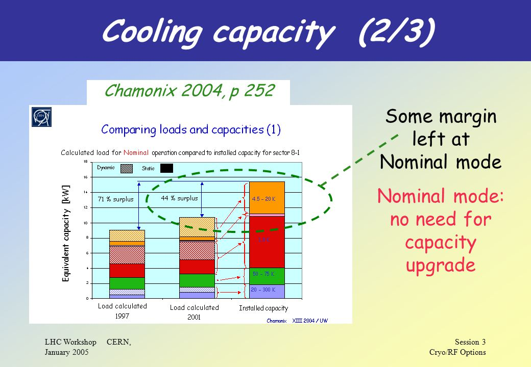 LHC Workshop CERN, January 2005 Session 3 Cryo/RF Options Cooling capacity (2/3) Chamonix 2004, p 252 Equivalent capacity [kW] Some margin left at Nominal mode Nominal mode: no need for capacity upgrade