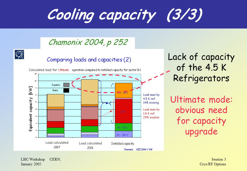 LHC Workshop CERN, January 2005 Session 3 Cryo/RF Options Cooling capacity (3/3) Chamonix 2004, p 252 Equivalent capacity [kW] Lack of capacity of the 4.5 K Refrigerators Ultimate mode: obvious need for capacity upgrade