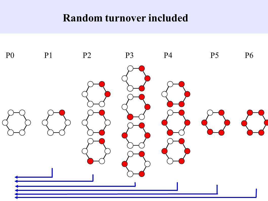 Random turnover included P0 P1P2 P3 P4 P5 P6