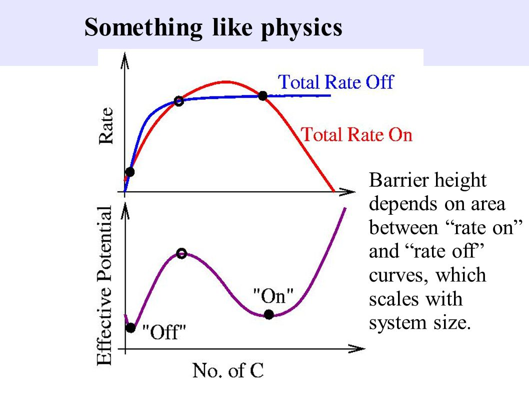 """Something like physics Barrier height depends on area between """"rate on"""" and """"rate off"""" curves, which scales with system size."""