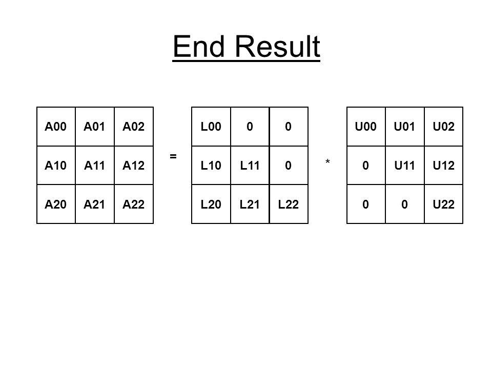 End Result A00A01A02 A10A11A12 A20A21A22 = L0000 L10L110 L20L21L22 * U00U01U02 0U11U12 00U22