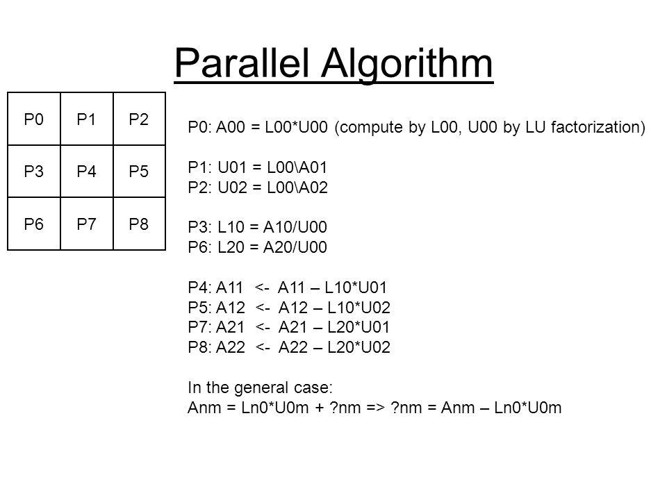 Parallel Algorithm P0P1P2 P3P4P5 P6P7P8 P0: A00 = L00*U00 (compute by L00, U00 by LU factorization) P1: U01 = L00\A01 P2: U02 = L00\A02 P3: L10 = A10/U00 P6: L20 = A20/U00 P4: A11 <- A11 – L10*U01 P5: A12 <- A12 – L10*U02 P7: A21 <- A21 – L20*U01 P8: A22 <- A22 – L20*U02 In the general case: Anm = Ln0*U0m + nm => nm = Anm – Ln0*U0m
