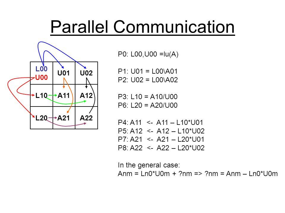 Parallel Communication L00 U00 U01U02 L10A11A12 L20A21A22 P0: L00,U00 =lu(A) P1: U01 = L00\A01 P2: U02 = L00\A02 P3: L10 = A10/U00 P6: L20 = A20/U00 P4: A11 <- A11 – L10*U01 P5: A12 <- A12 – L10*U02 P7: A21 <- A21 – L20*U01 P8: A22 <- A22 – L20*U02 In the general case: Anm = Ln0*U0m + nm => nm = Anm – Ln0*U0m