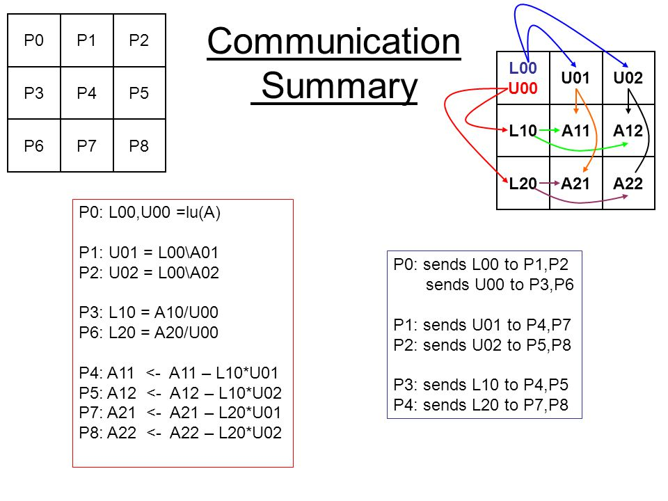 Communication Summary P0: L00,U00 =lu(A) P1: U01 = L00\A01 P2: U02 = L00\A02 P3: L10 = A10/U00 P6: L20 = A20/U00 P4: A11 <- A11 – L10*U01 P5: A12 <- A12 – L10*U02 P7: A21 <- A21 – L20*U01 P8: A22 <- A22 – L20*U02 P0: sends L00 to P1,P2 sends U00 to P3,P6 P1: sends U01 to P4,P7 P2: sends U02 to P5,P8 P3: sends L10 to P4,P5 P4: sends L20 to P7,P8 P0P1P2 P3P4P5 P6P7P8 L00 U00 U01U02 L10A11A12 L20A21A22
