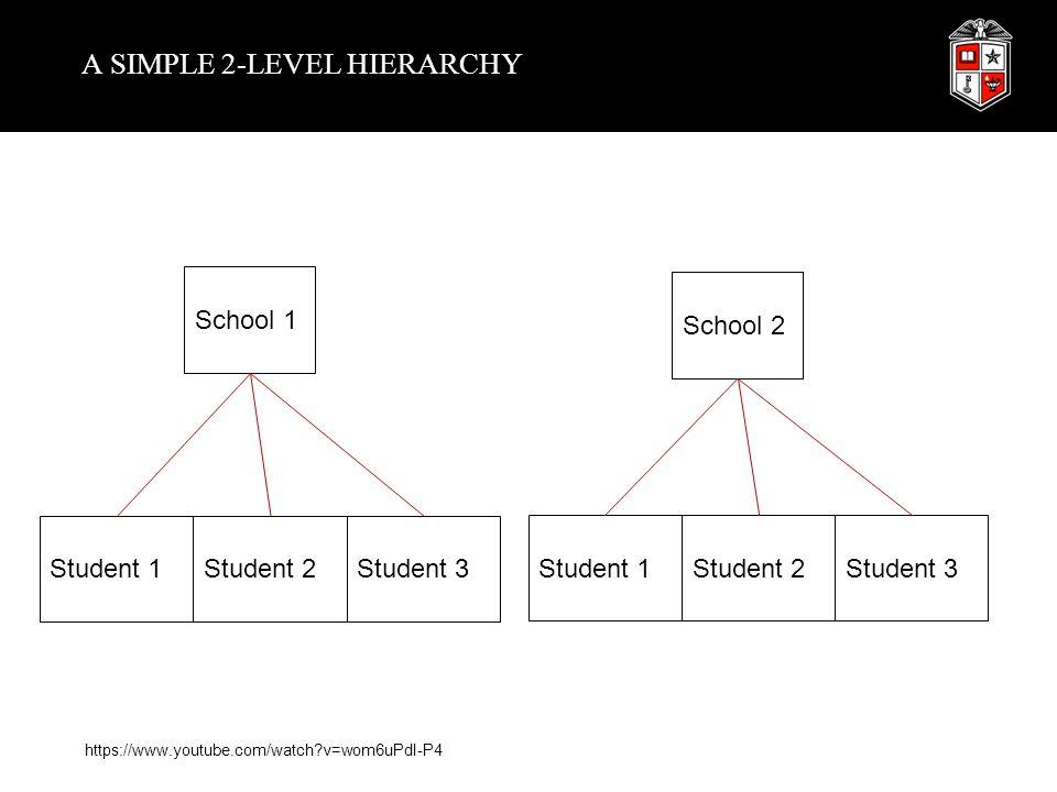 A SIMPLE 2-LEVEL HIERARCHY School 1 School 2 Student 1Student 2Student 3 Student 1Student 2 Student 3 https://www.youtube.com/watch?v=wom6uPdI-P4