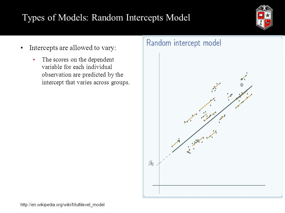 Types of Models: Random Intercepts Model Intercepts are allowed to vary: The scores on the dependent variable for each individual observation are pred