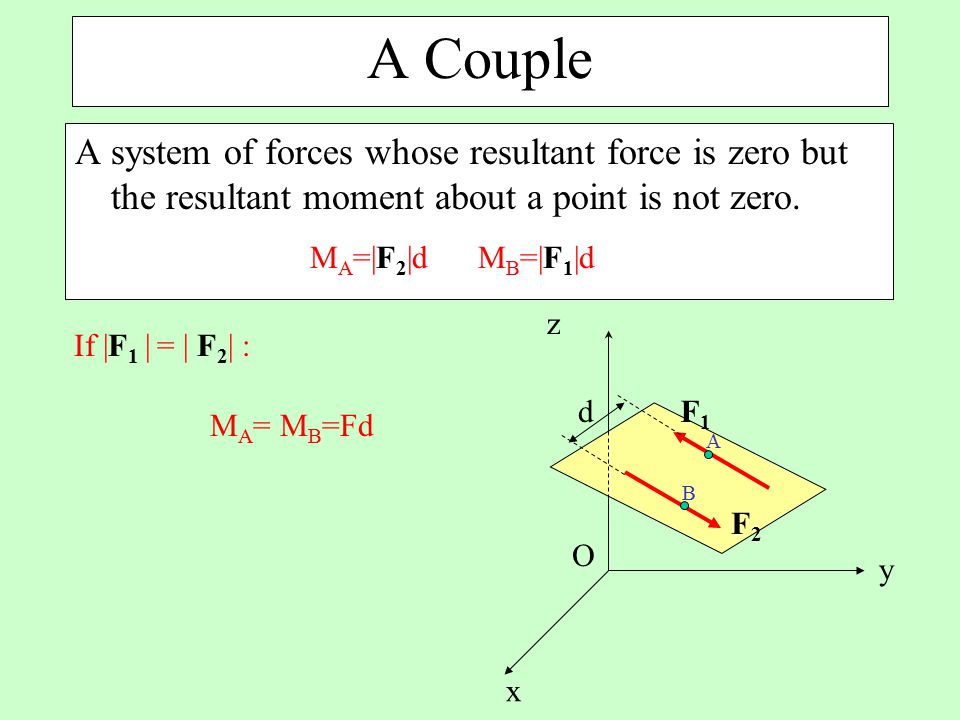 A Couple A system of forces whose resultant force is zero but the resultant moment about a point is not zero.