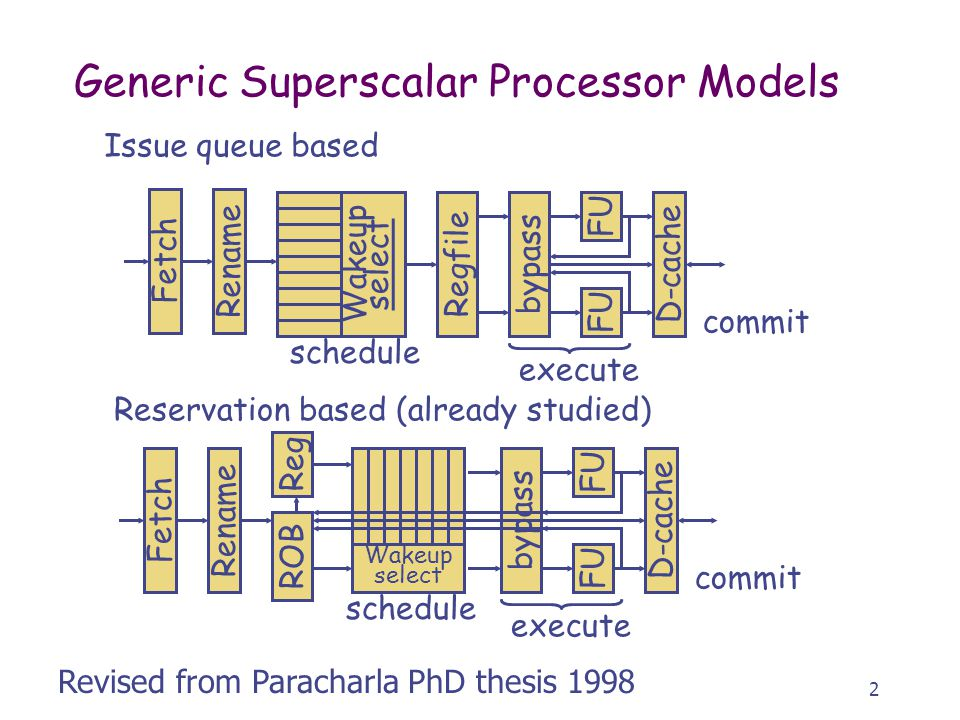 2 Generic Superscalar Processor Models FetchRename Wakeup select Regfile FU bypass D-cache execute commit FetchRename ROB FU bypass D-cache execute commit Reg Wakeup select Issue queue based Reservation based (already studied) Revised from Paracharla PhD thesis 1998 schedule