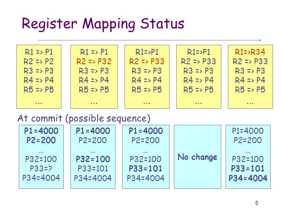 8 Register Mapping Status R1 => P1 R2 => P32 R3 => P3 R4 => P4 R5 => P5 … R1=>P1 R2 => P33 R3 => P3 R4 => P4 R5 => P5 … R1 => P1 R2 => P2 R3 => P3 R4