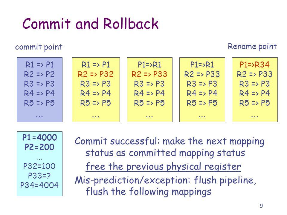 9 Commit and Rollback R1 => P1 R2 => P32 R3 => P3 R4 => P4 R5 => P5 … P1=>R1 R2 => P33 R3 => P3 R4 => P4 R5 => P5 … R1 => P1 R2 => P2 R3 => P3 R4 => P4 R5 => P5 … P1=>R1 R2 => P33 R3 => P3 R4 => P4 R5 => P5 … P1=>R34 R2 => P33 R3 => P3 R4 => P4 R5 => P5 … P1=4000 P2=200 … P32=100 P33=.