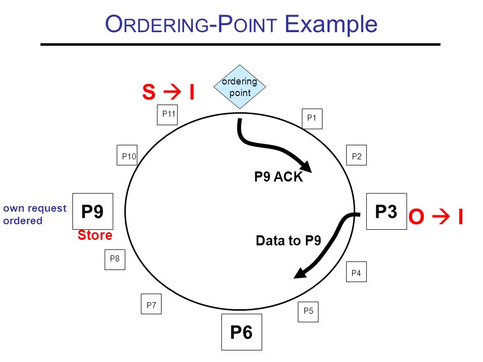 O RDERING -P OINT Example P9P3 P6 P10 P11 P1 P2 P4 P5 P7 P8 O  I S  I ordering point Store Data to P9 own request ordered P9 ACK
