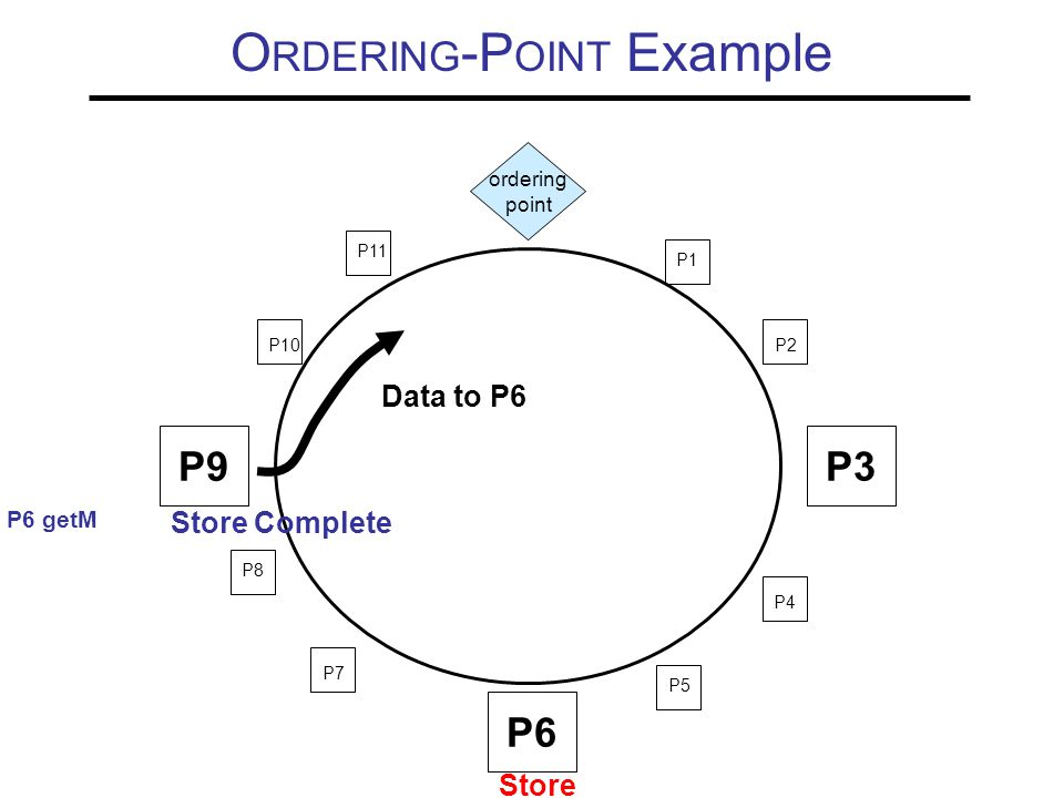 O RDERING -P OINT Example P9P3 P6 P10 P11 P1 P2 P4 P5 P7 P8 ordering point Data to P6 Store P6 getM Store Complete