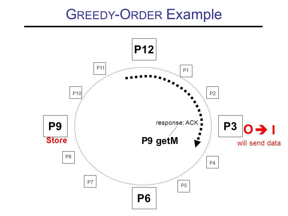 G REEDY -O RDER Example P9P3 P6 P10 P11 P1 P2 P4 P5 P7 P8 O Store P12 P9 getM response: ACK  I will send data