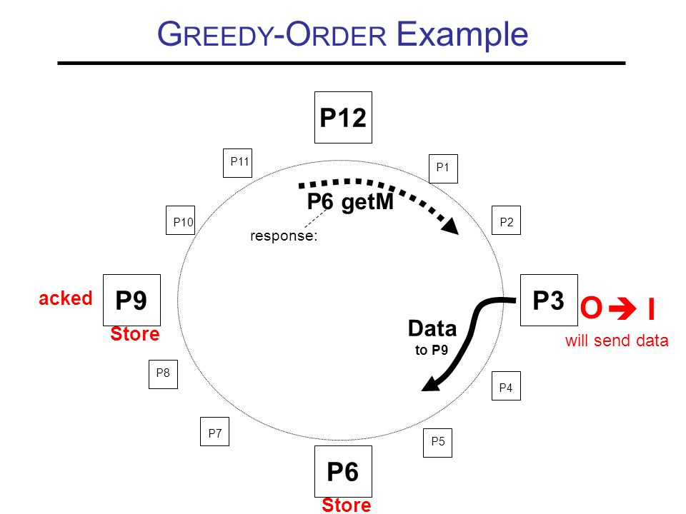 G REEDY -O RDER Example P9P3 P6 P10 P11 P1 P2 P4 P5 P7 P8 O Store P12  I will send data Store P6 getM response: acked Data to P9