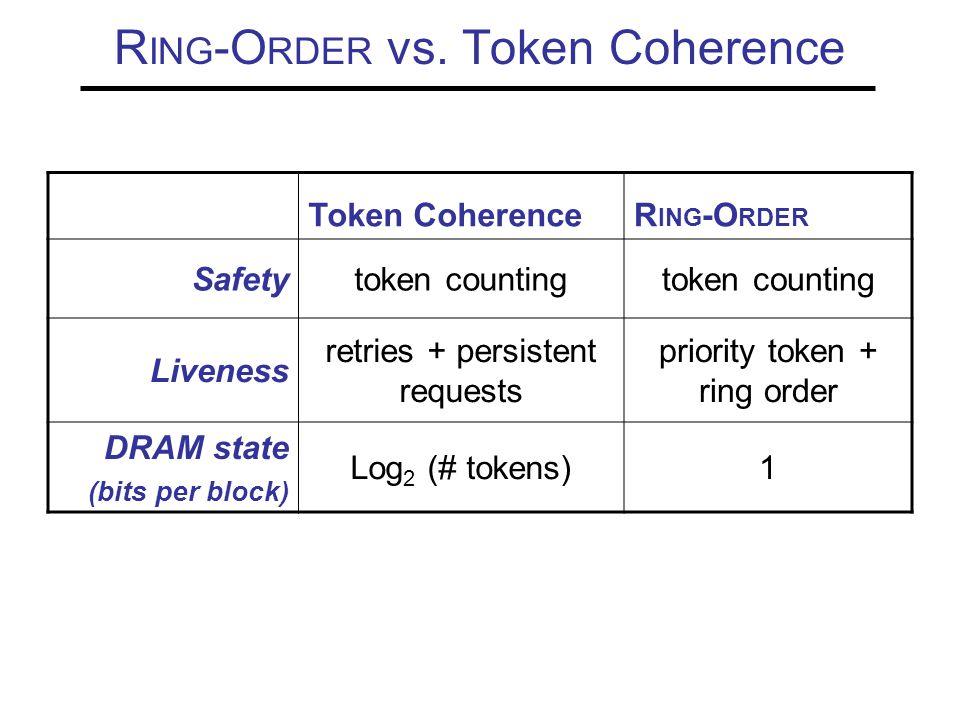 R ING -O RDER vs.