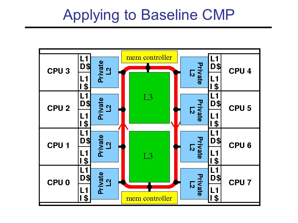 Applying to Baseline CMP