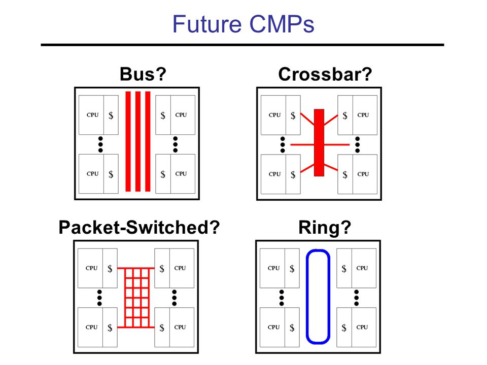 Future CMPs Bus? Crossbar? Packet-Switched?Ring?