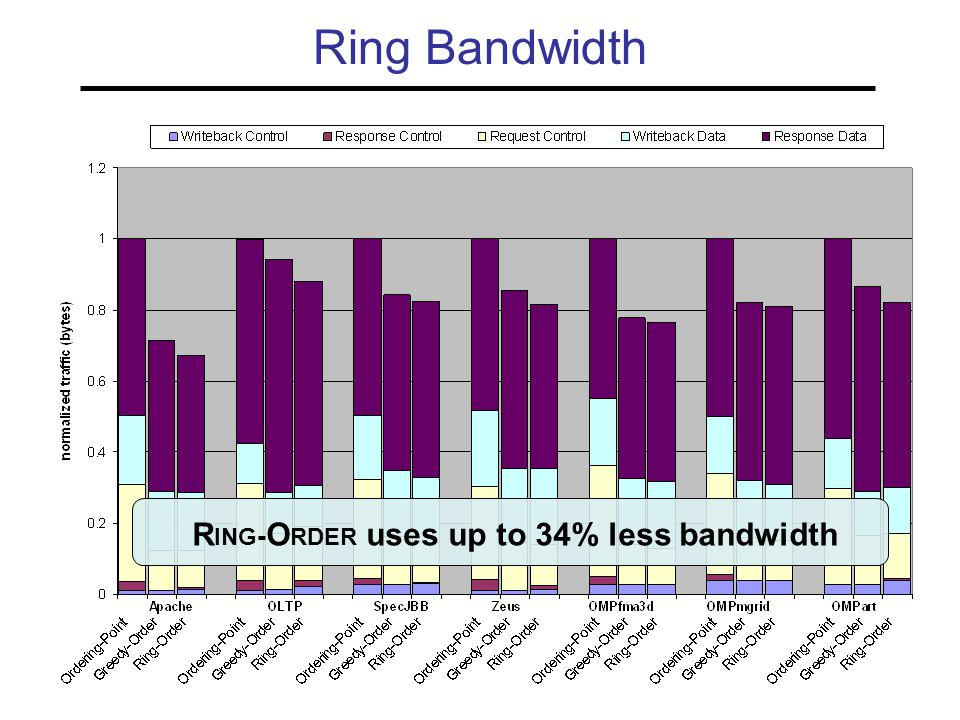 Ring Bandwidth R ING - O RDER uses up to 34% less bandwidth