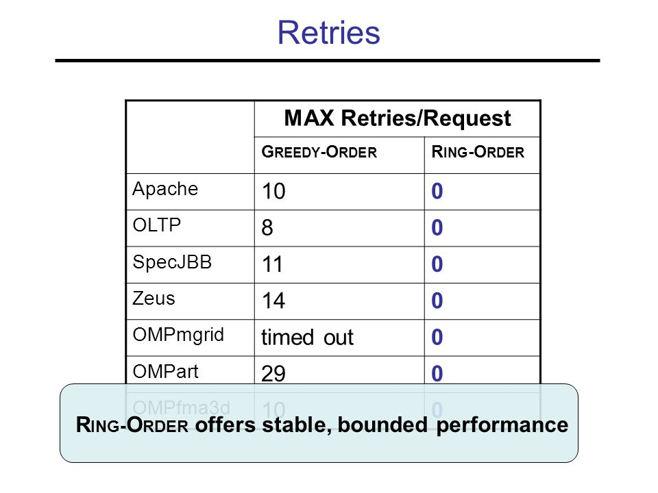 Retries MAX Retries/Request G REEDY -O RDER R ING -O RDER Apache 100 OLTP 80 SpecJBB 110 Zeus 140 OMPmgrid timed out0 OMPart 290 OMPfma3d 100 R ING - O RDER offers stable, bounded performance