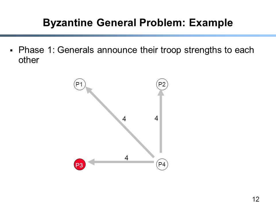 12 Byzantine General Problem: Example  Phase 1: Generals announce their troop strengths to each other P1P2 P3 P