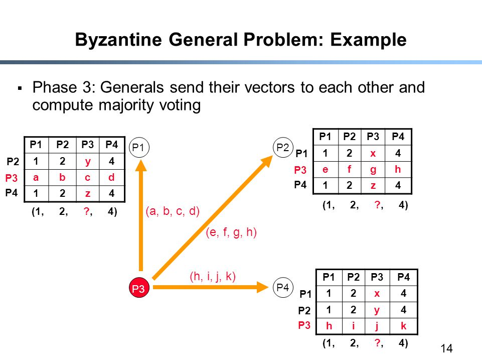 14 Byzantine General Problem: Example  Phase 3: Generals send their vectors to each other and compute majority voting P1P2P3P4 12y4 abcd 12z4 P1P2 P3 P4 (e, f, g, h) (a, b, c, d) (h, i, j, k) P1P2P3P4 12x4 efgh 12z4 P1P2P3P4 12x4 12y4 hijk P2 P3 P4 P1 P3 P4 P1 P2 P3 (1, 2, , 4)