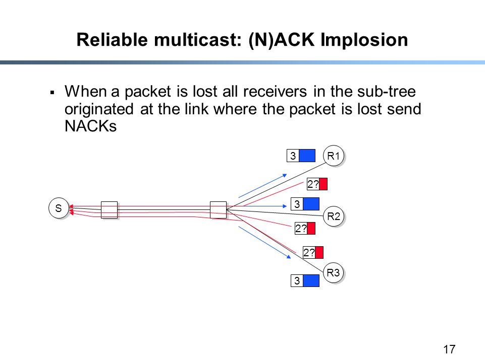 17 Reliable multicast: (N)ACK Implosion  When a packet is lost all receivers in the sub-tree originated at the link where the packet is lost send NACKs S S R1 R2 R3 3 3 3 2?