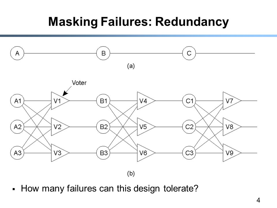 4 Masking Failures: Redundancy  How many failures can this design tolerate?