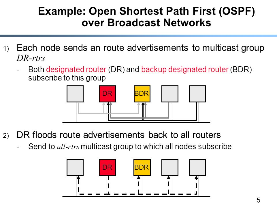 5 Example: Open Shortest Path First (OSPF) over Broadcast Networks 1) Each node sends an route advertisements to multicast group DR-rtrs -Both designated router (DR) and backup designated router (BDR) subscribe to this group 2) DR floods route advertisements back to all routers -Send to all-rtrs multicast group to which all nodes subscribe DRBDR DRBDR