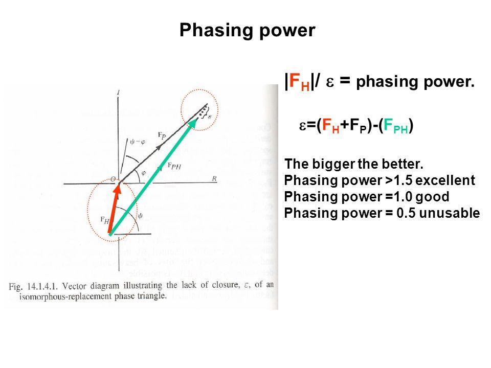 Phasing power  F H  /  = phasing power. The bigger the better. Phasing power >1.5 excellent Phasing power =1.0 good Phasing power = 0.5 unusable  =(
