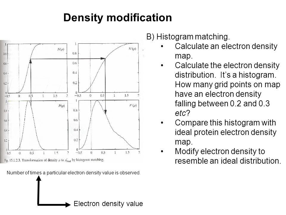 Density modification B) Histogram matching. Calculate an electron density map. Calculate the electron density distribution. It's a histogram. How many