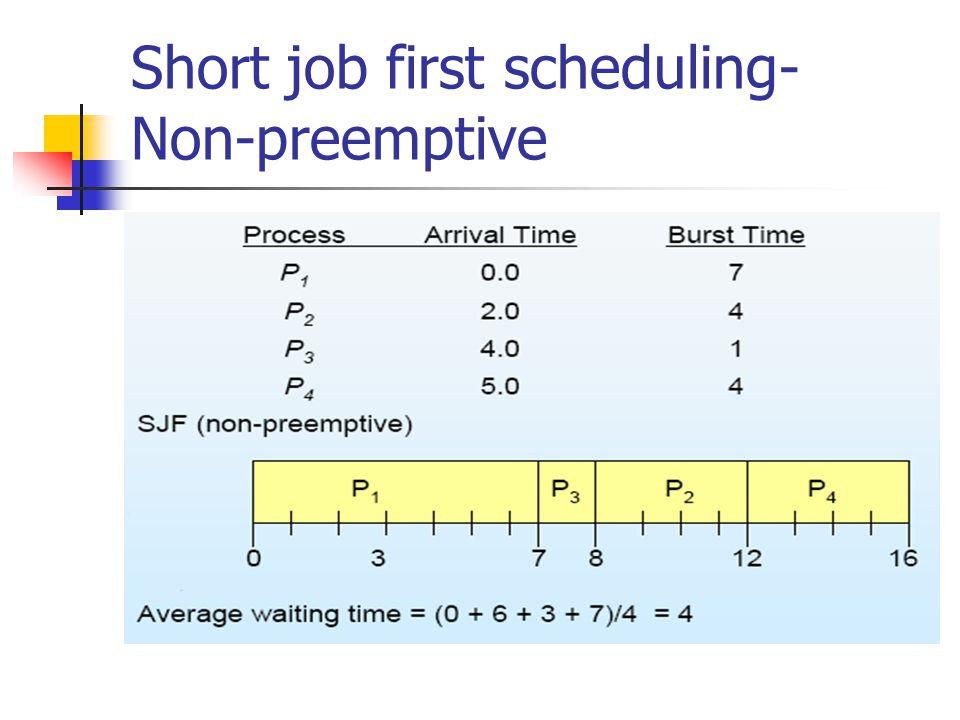 Short job first scheduling- Non-preemptive