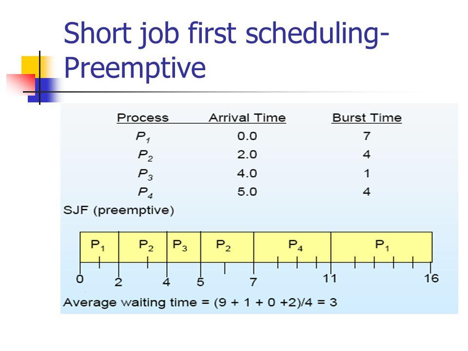 Short job first scheduling- Preemptive