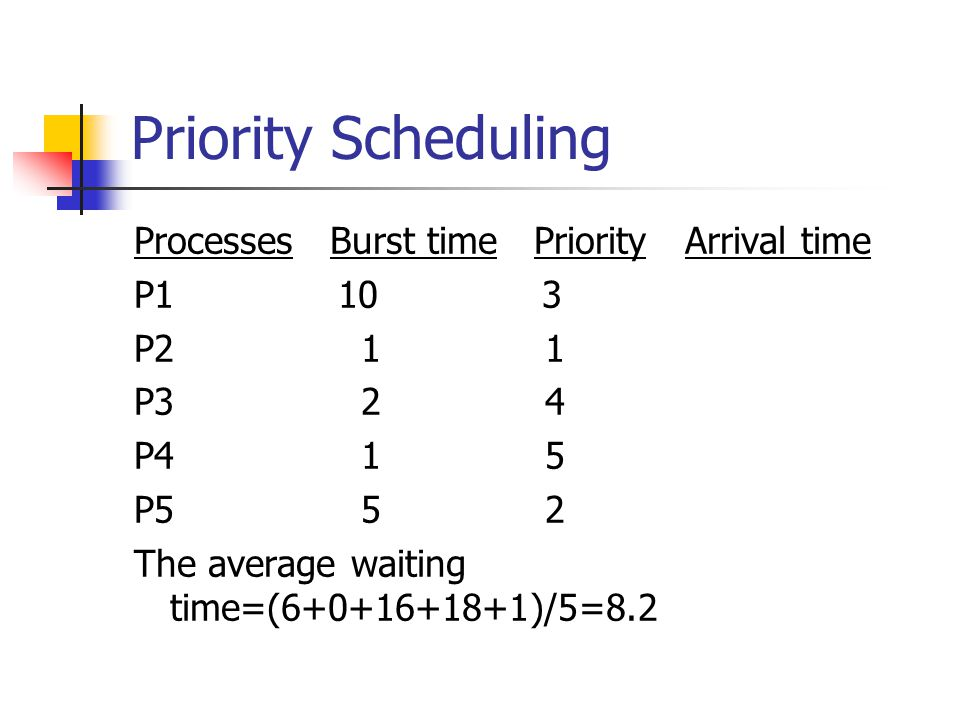 Priority Scheduling Processes Burst time Priority Arrival time P1 10 3 P2 1 1 P3 2 4 P4 1 5 P5 5 2 The average waiting time=(6+0+16+18+1)/5=8.2