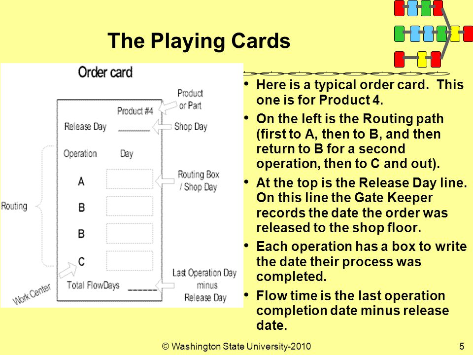 © Washington State University-20105 The Playing Cards Here is a typical order card.