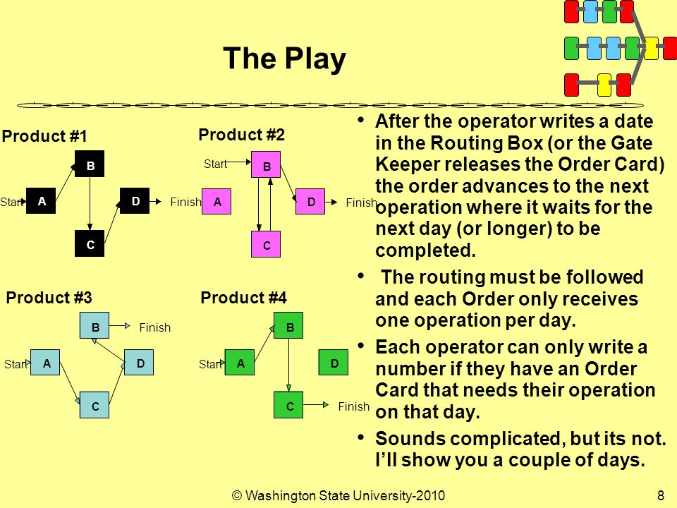© Washington State University-20108 The Play After the operator writes a date in the Routing Box (or the Gate Keeper releases the Order Card) the order advances to the next operation where it waits for the next day (or longer) to be completed.