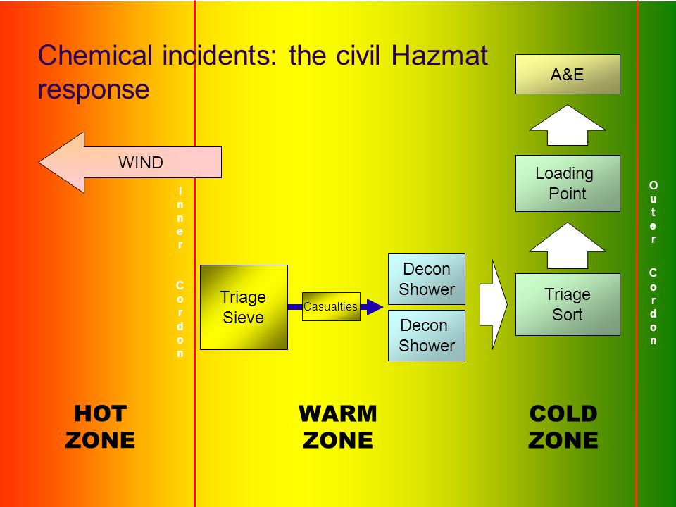 Decon Shower Decon Shower InnerCordonInnerCordon HOT ZONE WIND Triage Sieve Casualties Triage Sort A&E Loading Point Outer CordonOuter Cordon WARM ZON