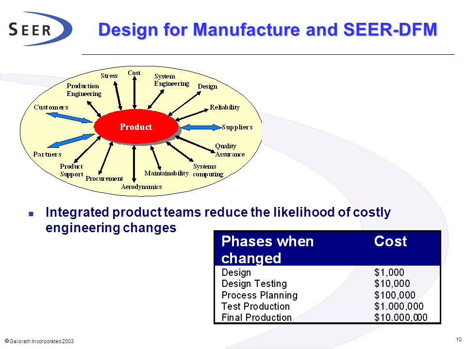  Galorath Incorporated 2003 10 Design for Manufacture and SEER-DFM Integrated product teams reduce the likelihood of costly engineering changes