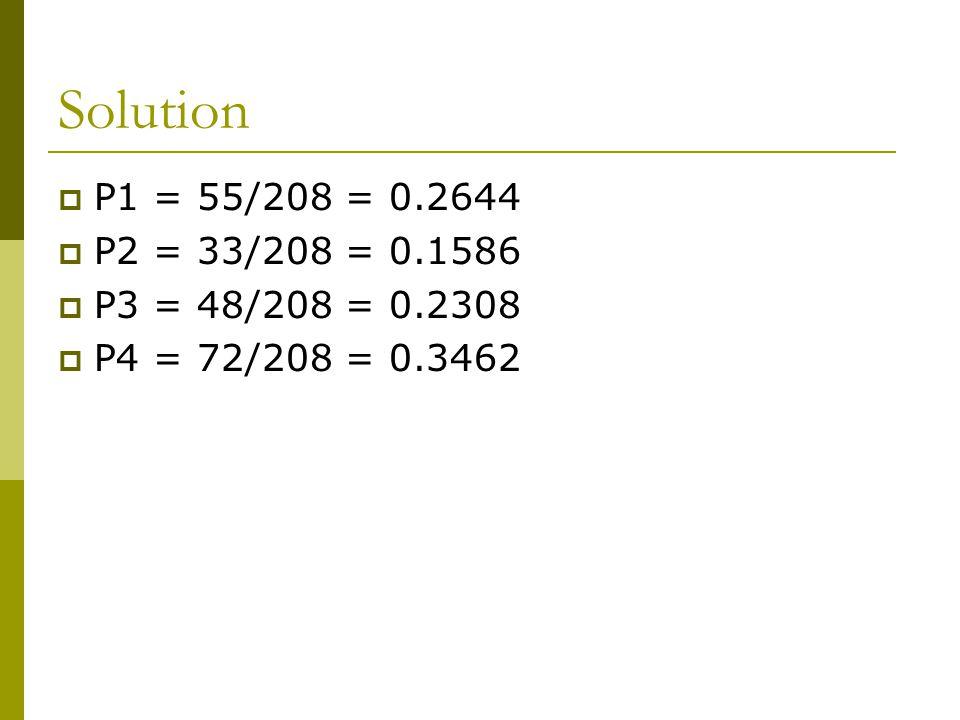 Solution  P1 = 55/208 = 0.2644  P2 = 33/208 = 0.1586  P3 = 48/208 = 0.2308  P4 = 72/208 = 0.3462