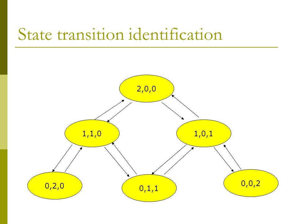 State transition identification 2,0,0 1,0,11,1,0 0,0,2 0,2,0 0,1,1